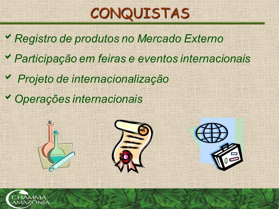 CONQUISTAS Registro de produtos no Mercado Externo