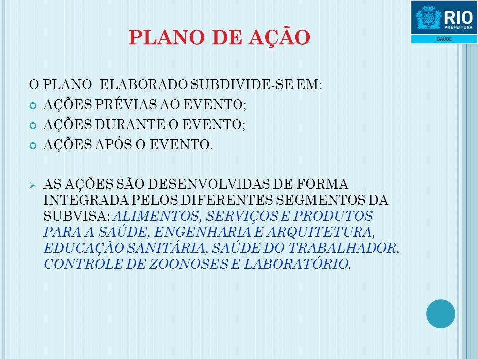 PLANO DE AÇÃO O PLANO ELABORADO SUBDIVIDE-SE EM: