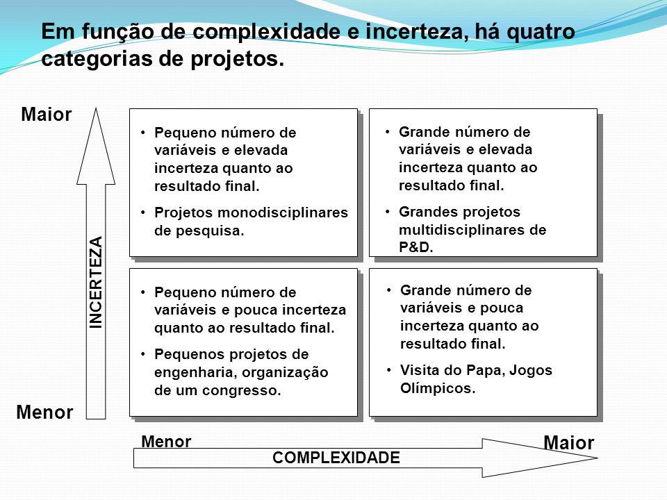 Em função de complexidade e incerteza, há quatro categorias de projetos.