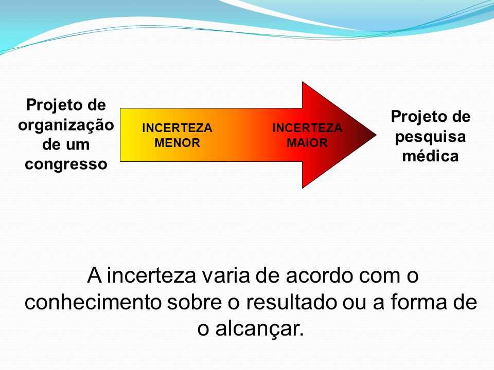 Projeto de organização de um congresso Projeto de pesquisa médica