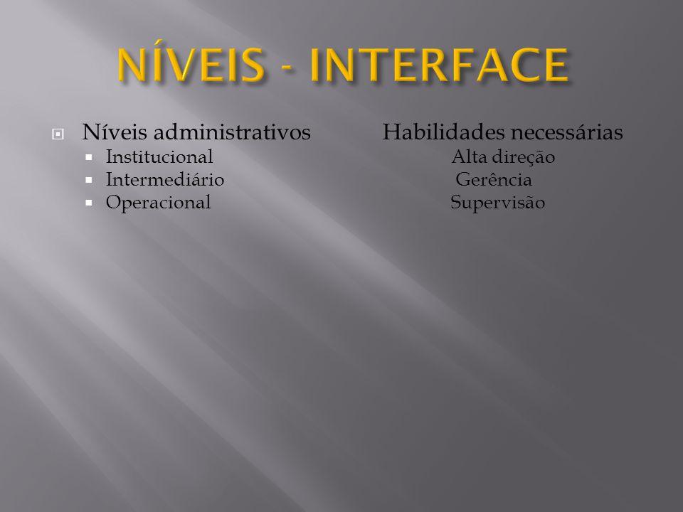 NÍVEIS - INTERFACE Níveis administrativos Habilidades necessárias