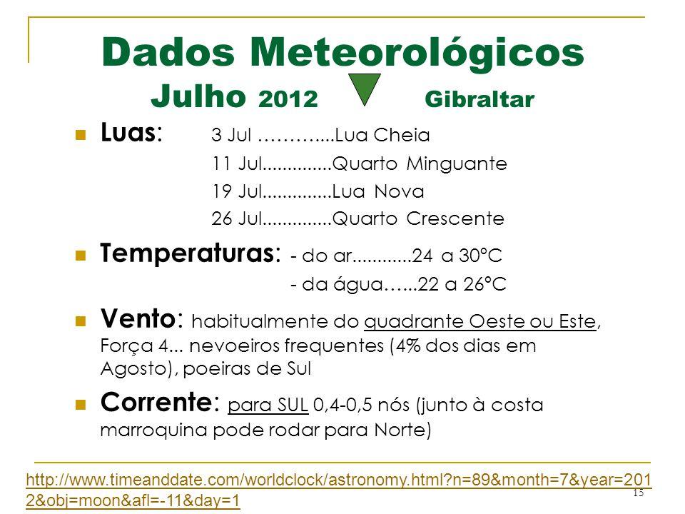Dados Meteorológicos Julho 2012 Gibraltar
