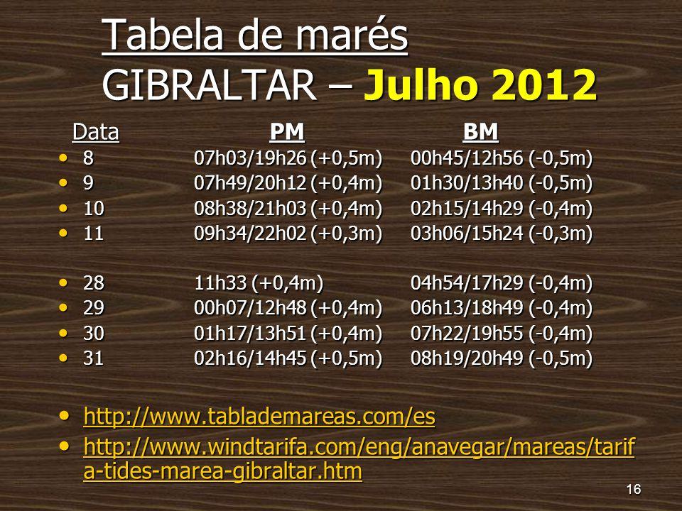 Tabela de marés GIBRALTAR – Julho 2012