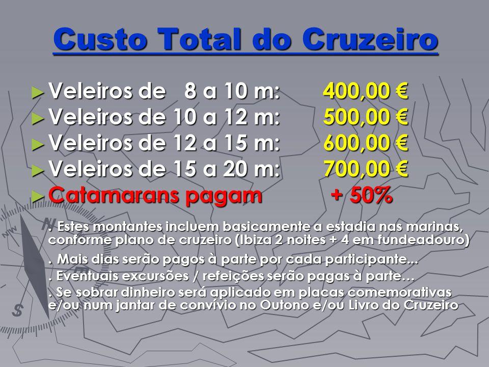 Custo Total do Cruzeiro