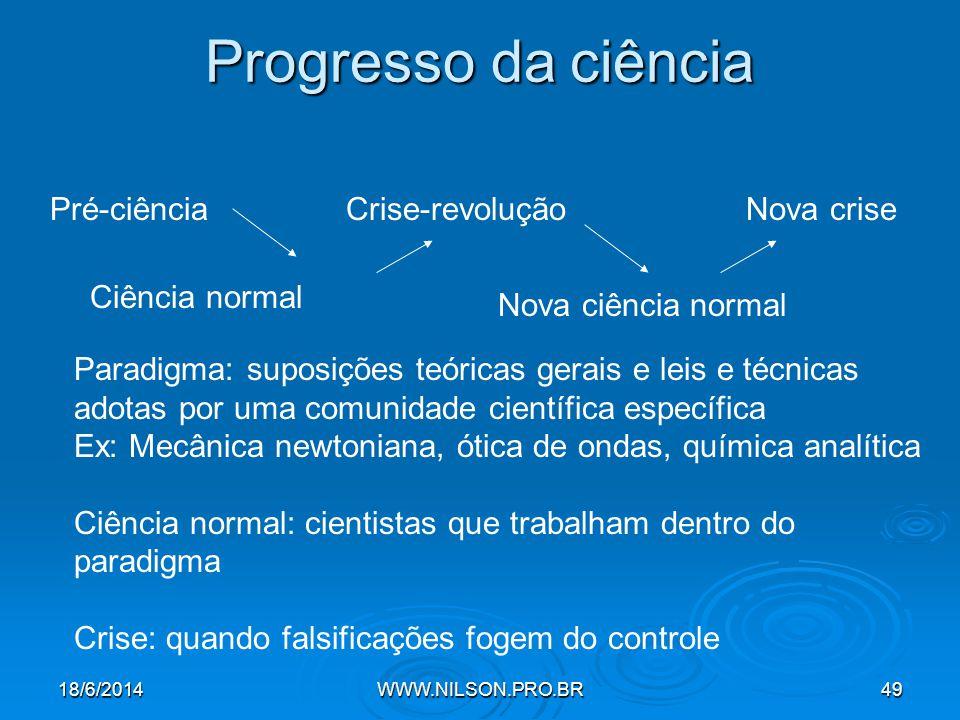 Progresso da ciência Pré-ciência Ciência normal Nova crise