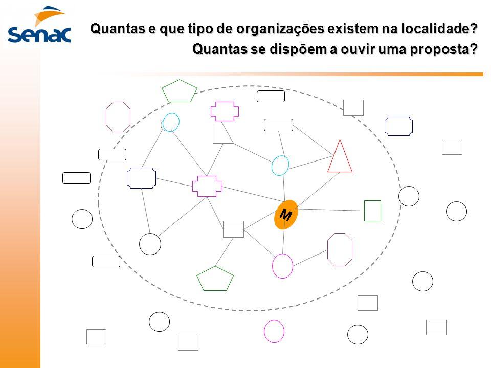 Quantas e que tipo de organizações existem na localidade