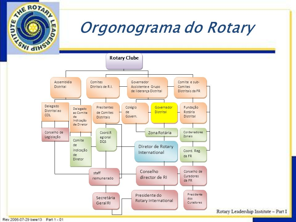 Orgonograma do Rotary Diretor de Rotary International