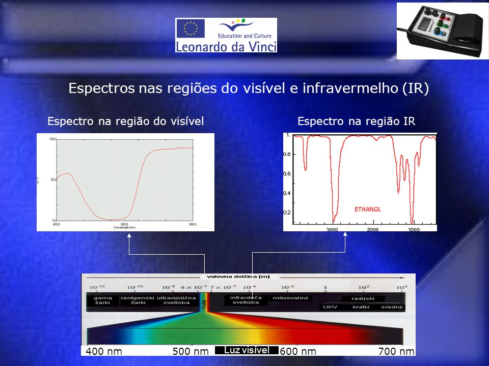 Espectros nas regiões do visível e infravermelho (IR)