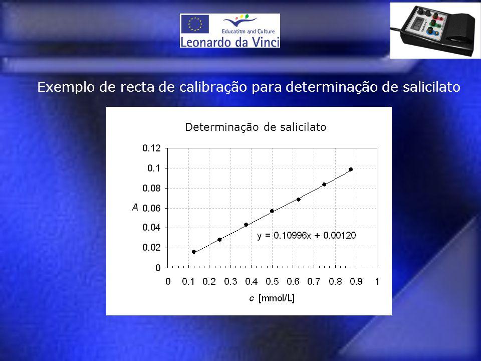 Exemplo de recta de calibração para determinação de salicilato