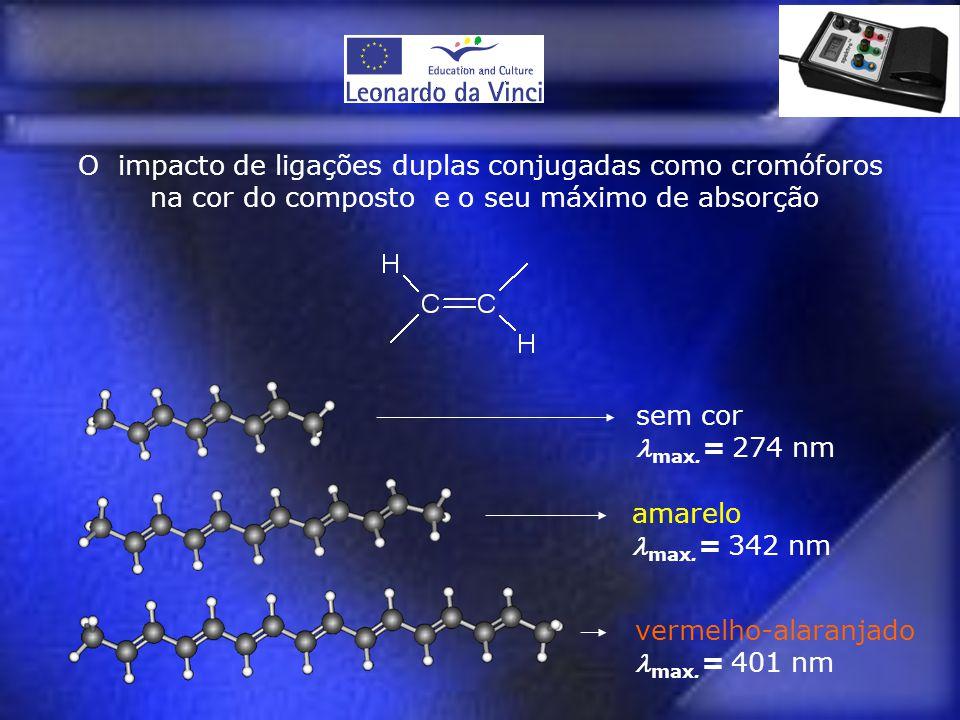 O impacto de ligações duplas conjugadas como cromóforos