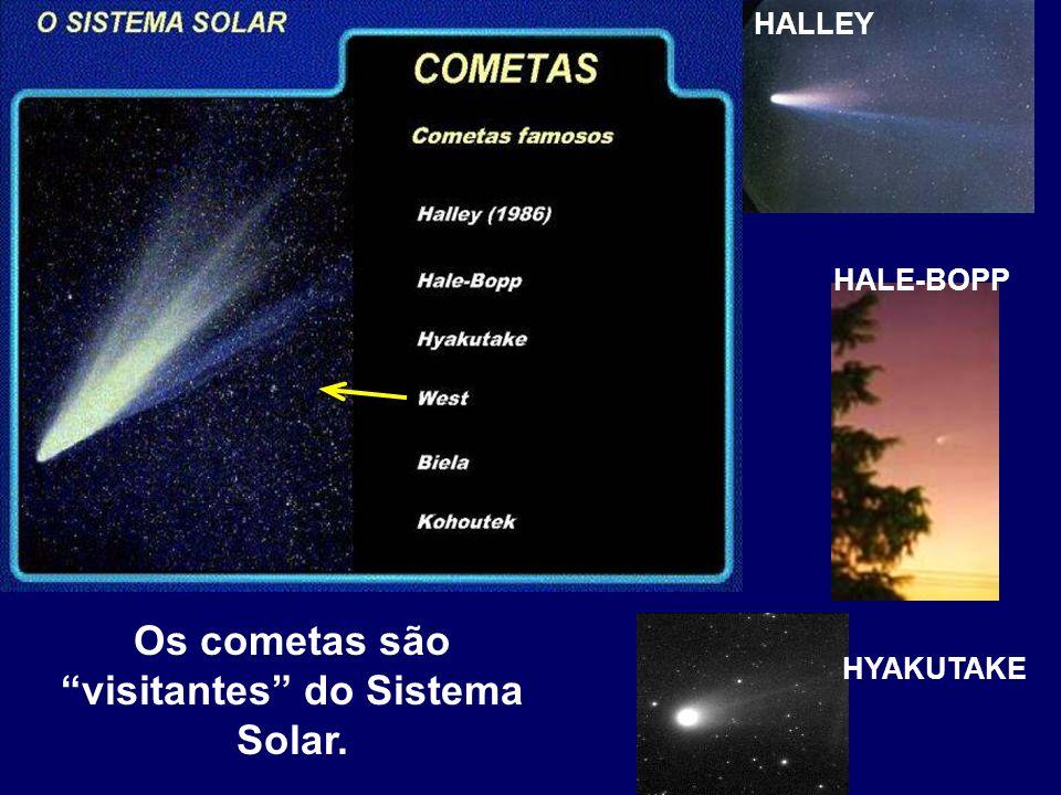 Os cometas são visitantes do Sistema Solar.