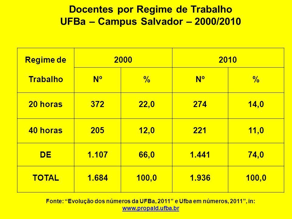 UFBa – Campus Salvador – 2000/2010