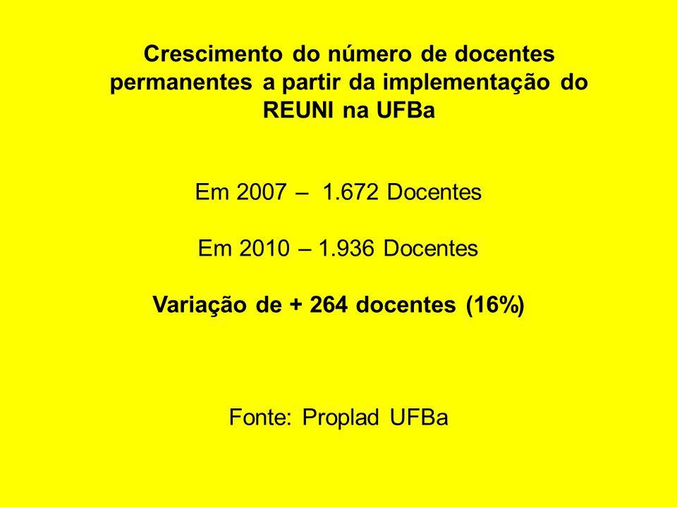 Variação de + 264 docentes (16%)