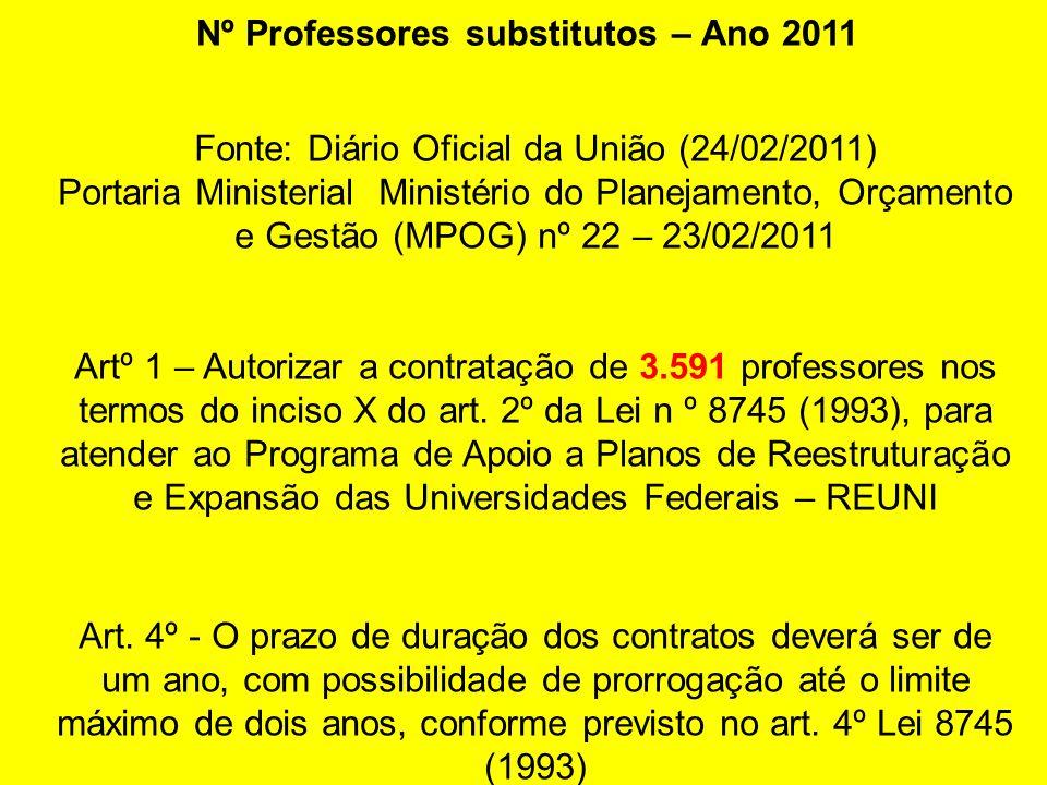 Nº Professores substitutos – Ano 2011