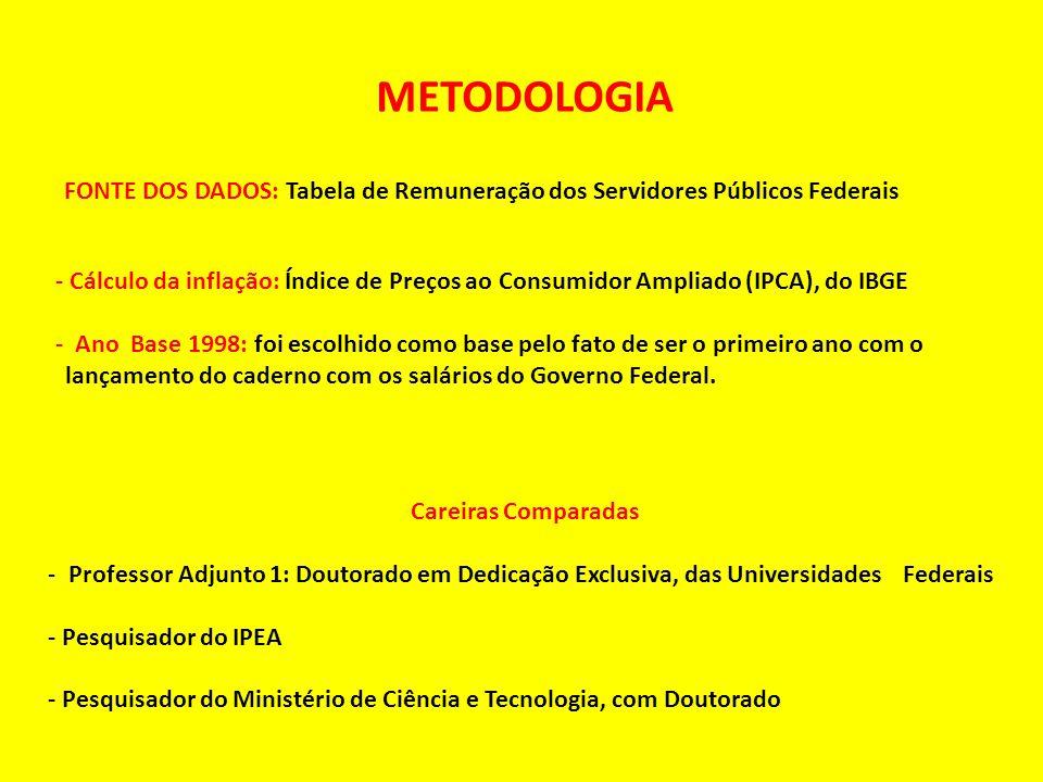 METODOLOGIA FONTE DOS DADOS: Tabela de Remuneração dos Servidores Públicos Federais.