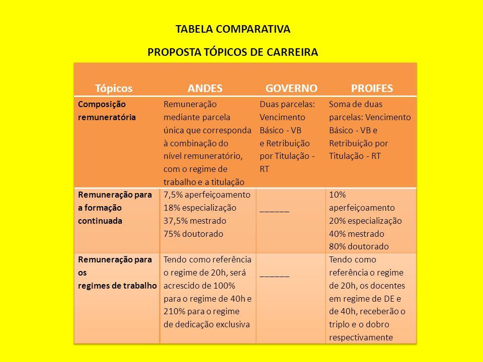 PROPOSTA TÓPICOS DE CARREIRA