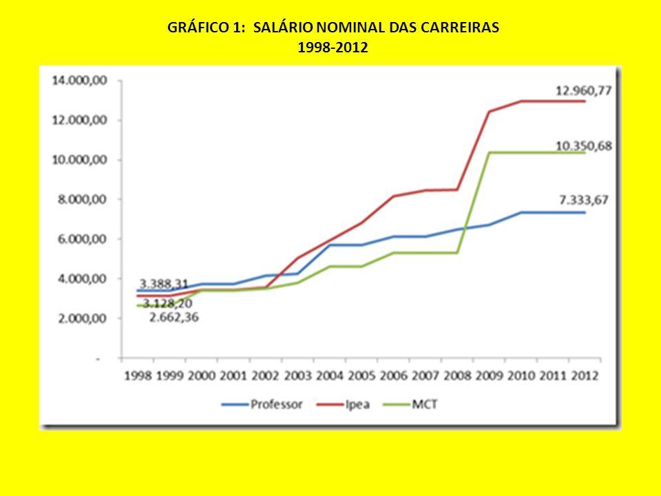 GRÁFICO 1: SALÁRIO NOMINAL DAS CARREIRAS