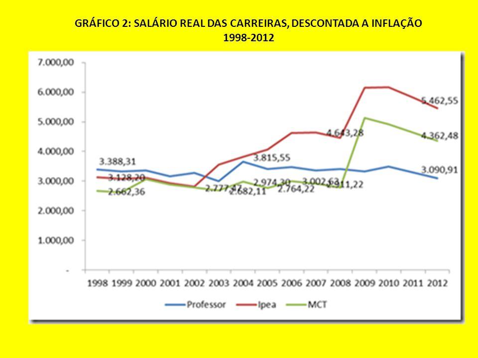 GRÁFICO 2: SALÁRIO REAL DAS CARREIRAS, DESCONTADA A INFLAÇÃO