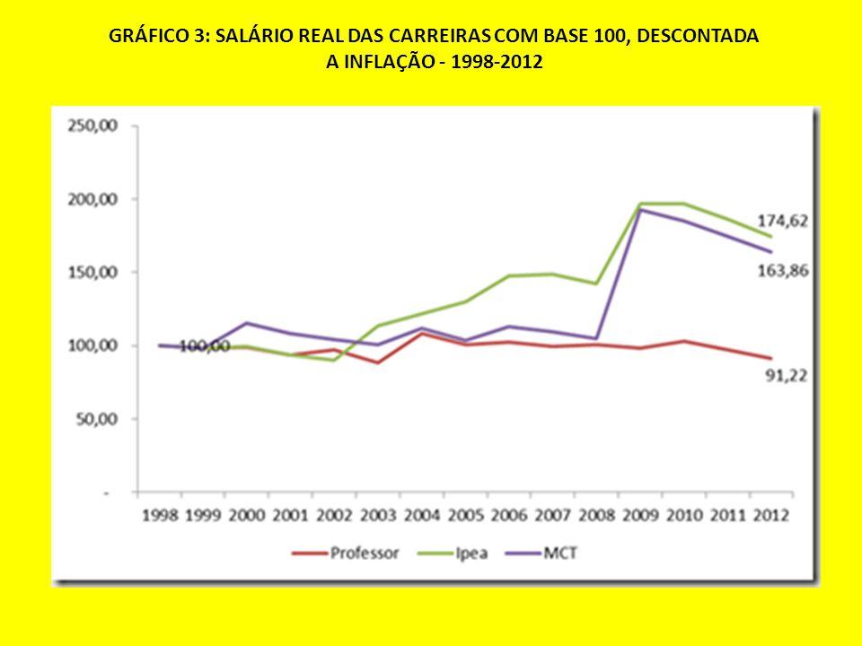 GRÁFICO 3: SALÁRIO REAL DAS CARREIRAS COM BASE 100, DESCONTADA A INFLAÇÃO - 1998-2012