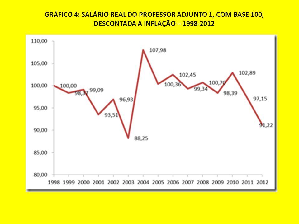 GRÁFICO 4: SALÁRIO REAL DO PROFESSOR ADJUNTO 1, COM BASE 100, DESCONTADA A INFLAÇÃO – 1998-2012