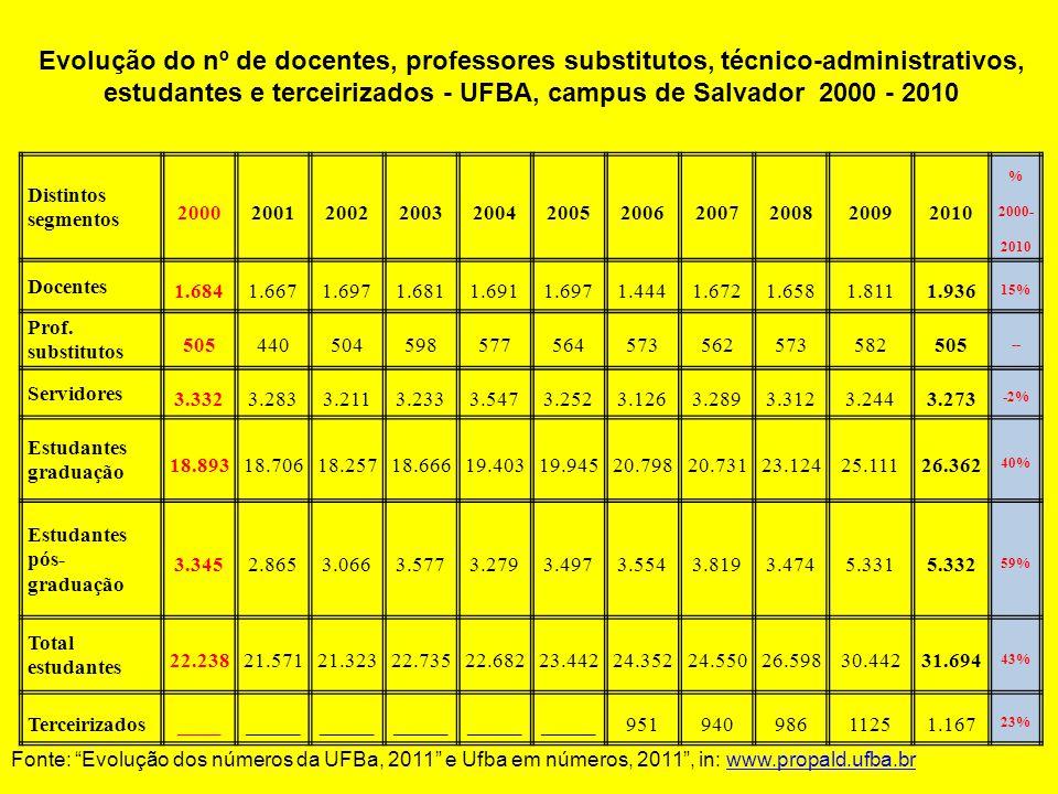 Evolução do nº de docentes, professores substitutos, técnico-administrativos, estudantes e terceirizados - UFBA, campus de Salvador 2000 - 2010