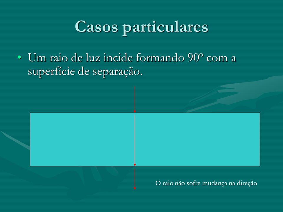 Casos particulares Um raio de luz incide formando 90º com a superfície de separação.