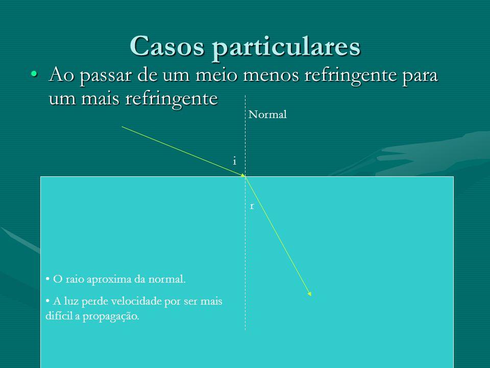 Casos particulares Ao passar de um meio menos refringente para um mais refringente. Normal. i. r.