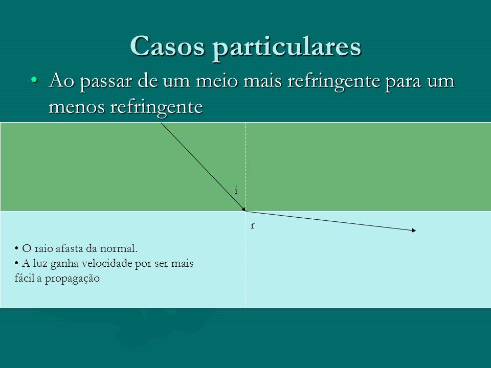 Casos particulares Ao passar de um meio mais refringente para um menos refringente. i. r. O raio afasta da normal.