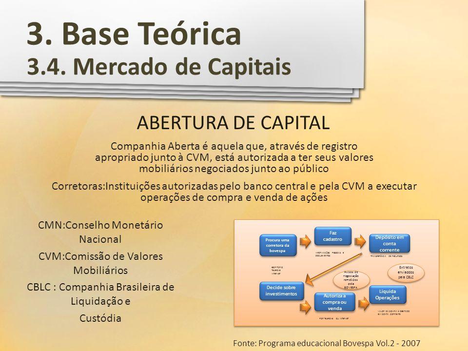 3. Base Teórica 3.4. Mercado de Capitais ABERTURA DE CAPITAL