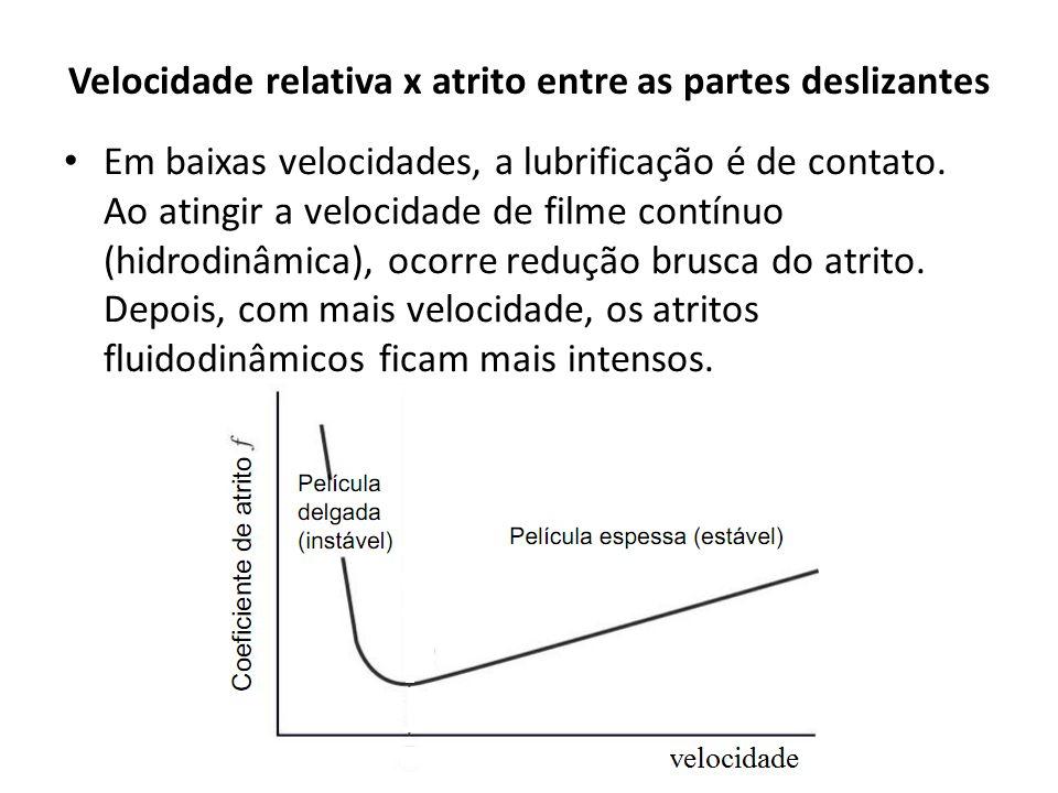 Velocidade relativa x atrito entre as partes deslizantes