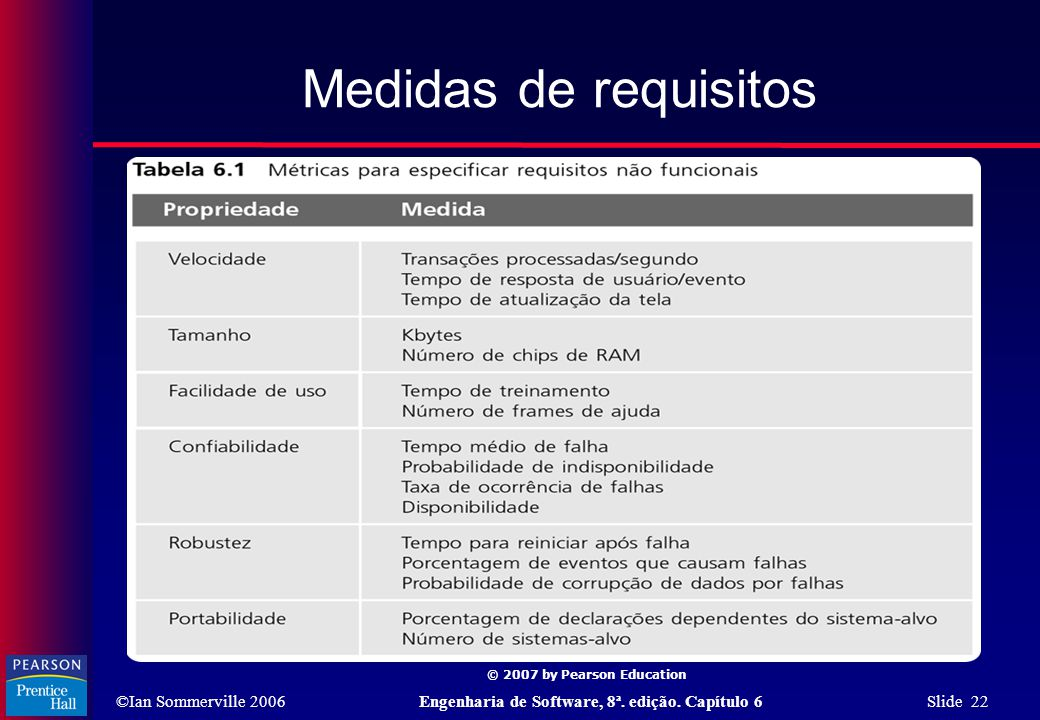 Medidas de requisitos