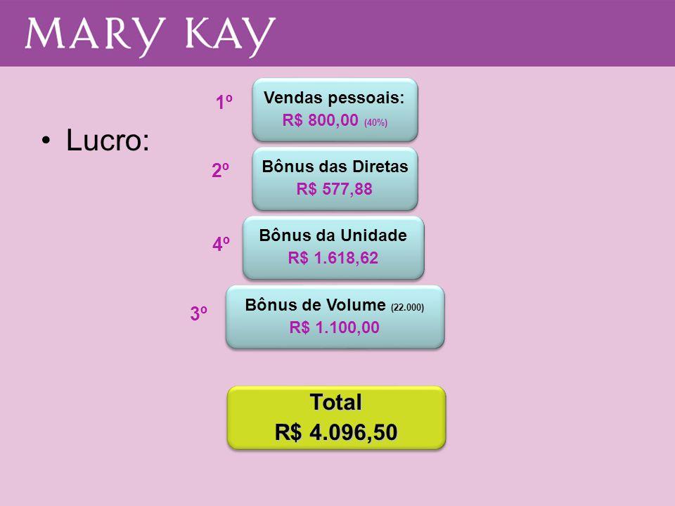 Lucro: Total R$ 4.096,50 1º 2º 4º 3º Vendas pessoais: R$ 800,00 (40%)