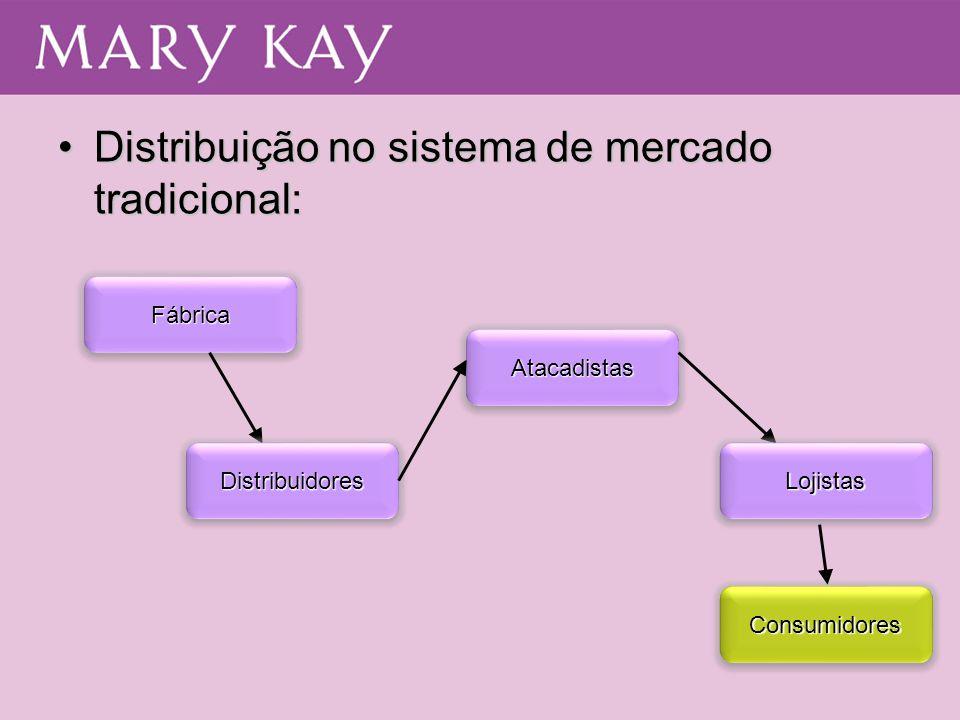 Distribuição no sistema de mercado tradicional: