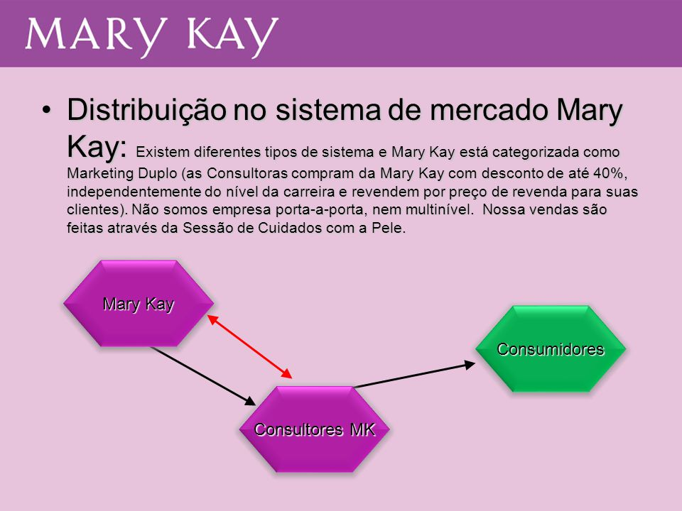 Distribuição no sistema de mercado Mary Kay: Existem diferentes tipos de sistema e Mary Kay está categorizada como Marketing Duplo (as Consultoras compram da Mary Kay com desconto de até 40%, independentemente do nível da carreira e revendem por preço de revenda para suas clientes). Não somos empresa porta-a-porta, nem multinível. Nossa vendas são feitas através da Sessão de Cuidados com a Pele.