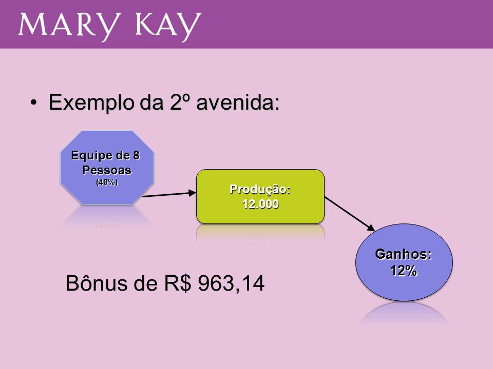 Exemplo da 2º avenida: Bônus de R$ 963,14 Ganhos: 12% Equipe de 8