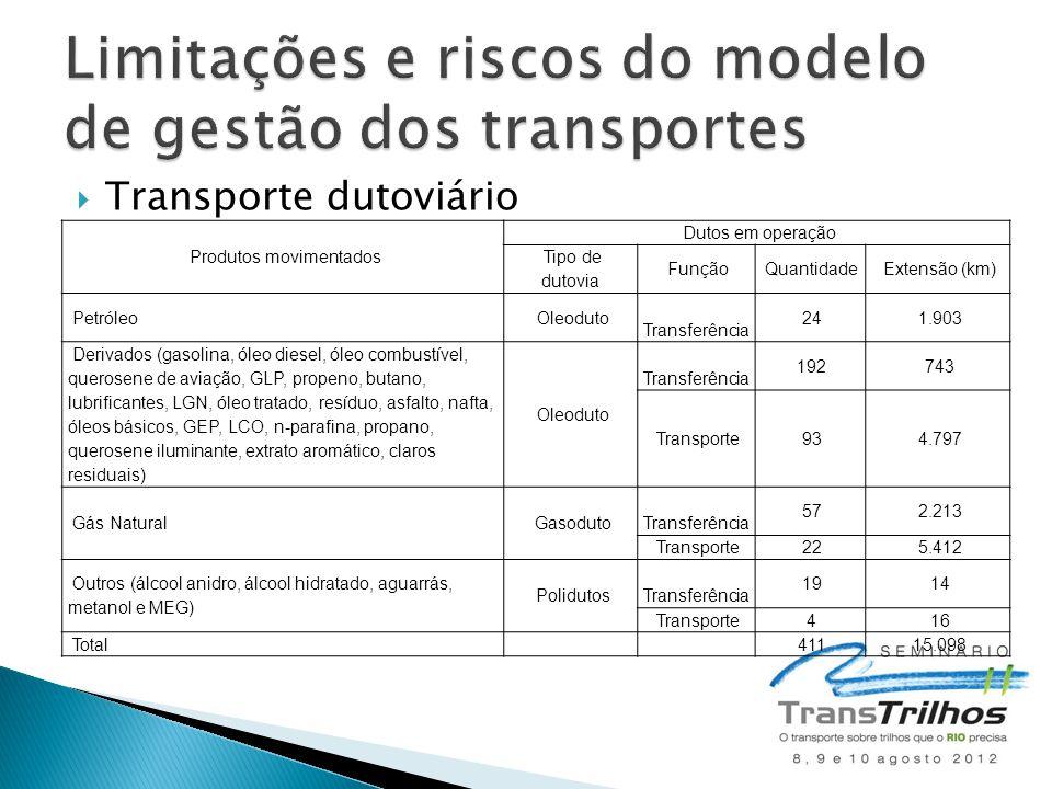 Limitações e riscos do modelo de gestão dos transportes