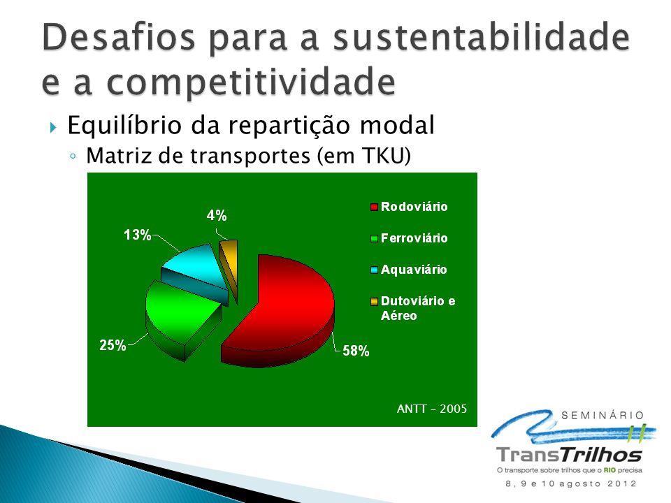 Desafios para a sustentabilidade e a competitividade
