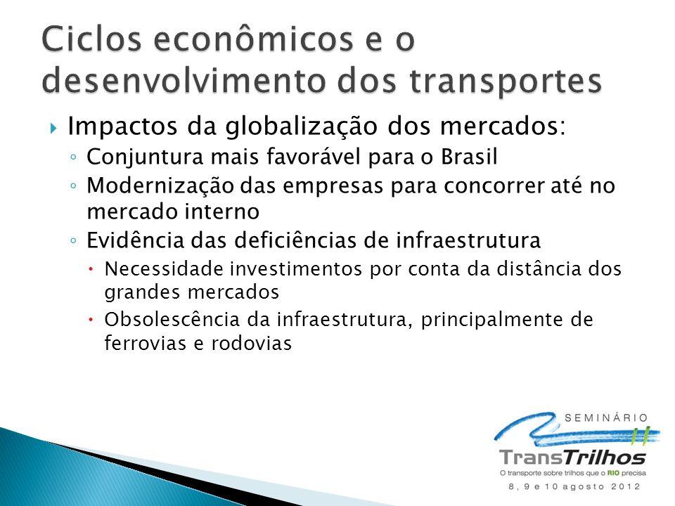 Ciclos econômicos e o desenvolvimento dos transportes