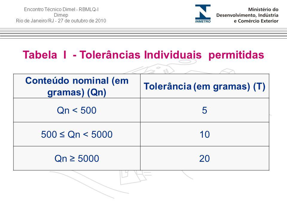Tabela I - Tolerâncias Individuais permitidas
