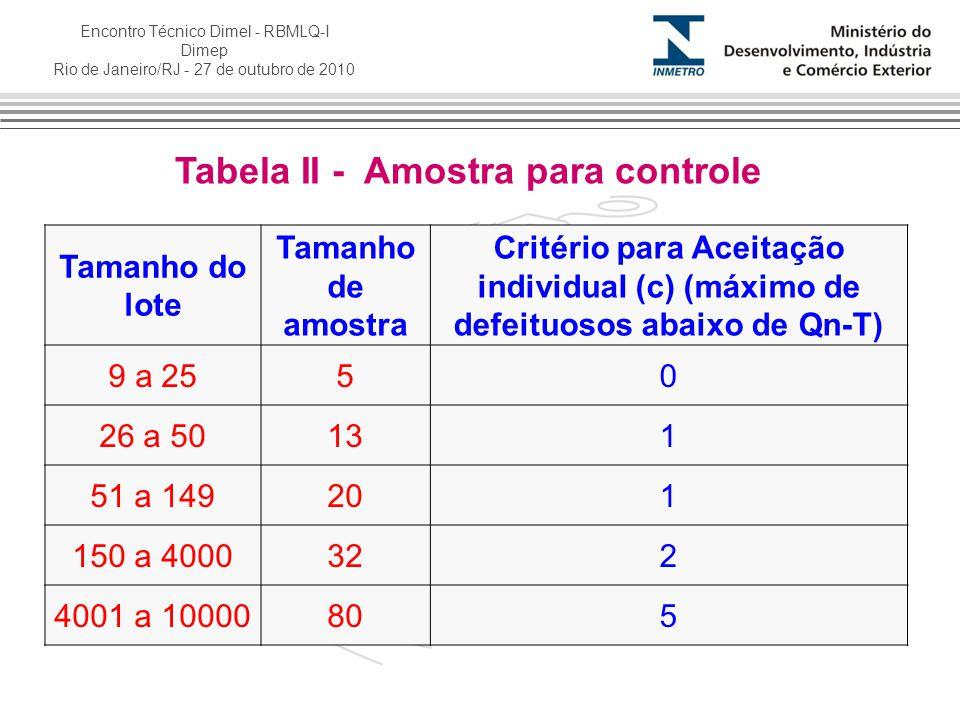 Tabela II - Amostra para controle