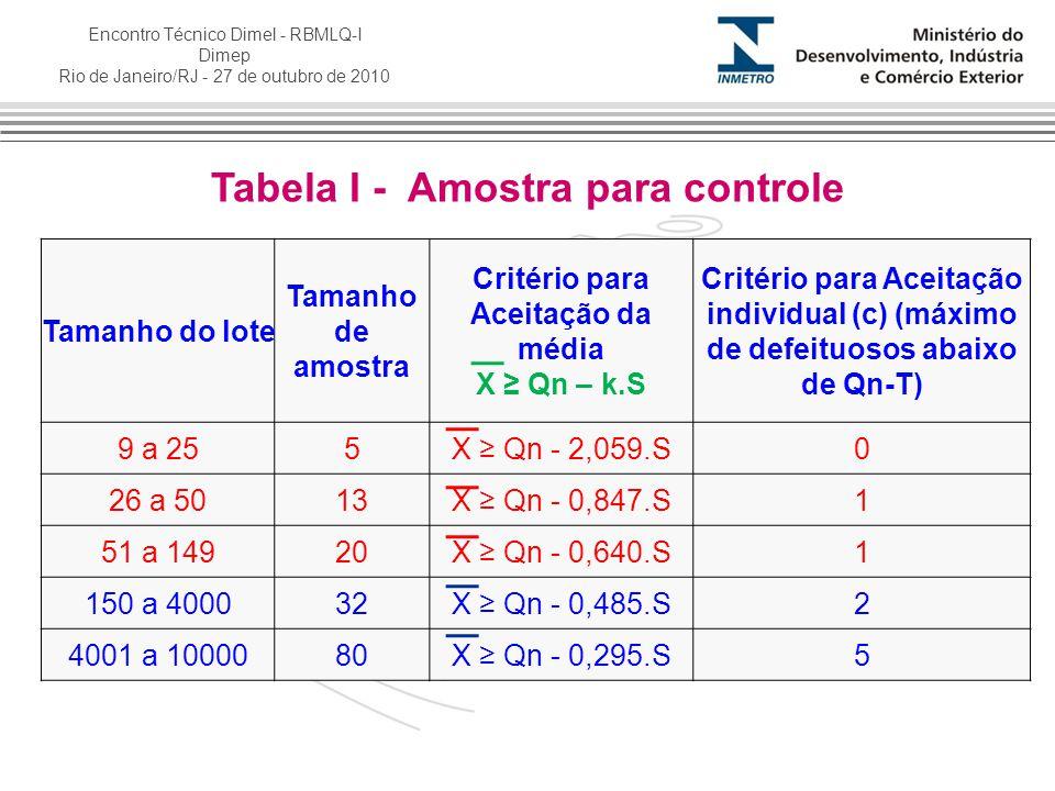 Tabela I - Amostra para controle