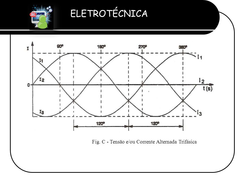 Fig. C - Tensão e/ou Corrente Alternada Trifásica