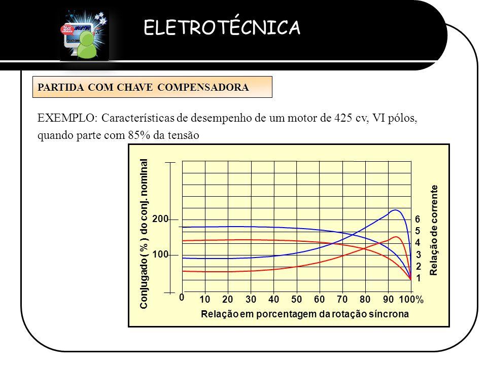 Conjugado ( % ) do conj. nominal