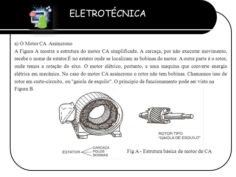 Fig A - Estrutura básica de motor de CA