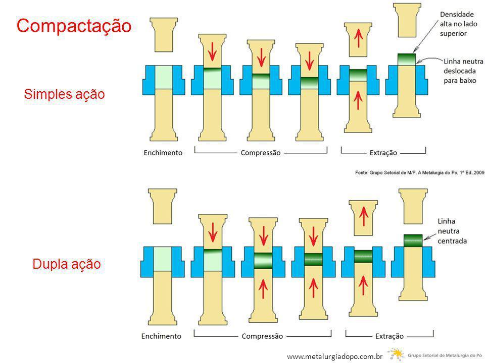 Compactação Simples ação Dupla ação www.metalurgiadopo.com.br