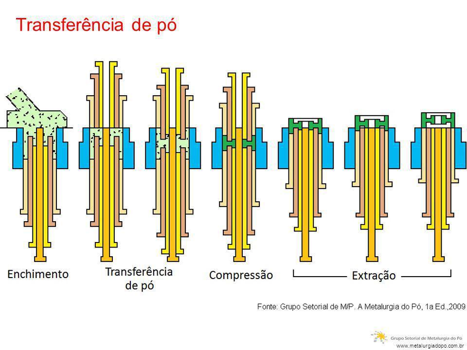 Transferência de pó tentar explicar o movimento dos punções durante o powder transfer.