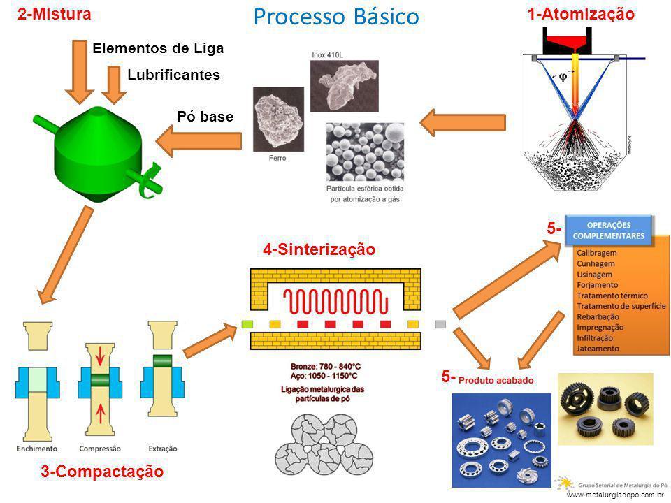 Processo Básico 2-Mistura 1-Atomização 5- 4-Sinterização 5-
