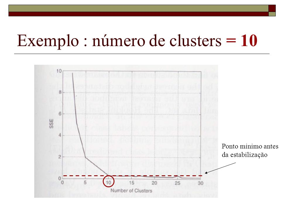 Exemplo : número de clusters = 10