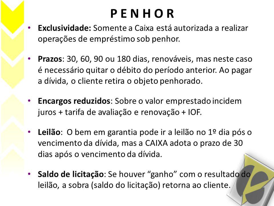 P E N H O R Exclusividade: Somente a Caixa está autorizada a realizar operações de empréstimo sob penhor.