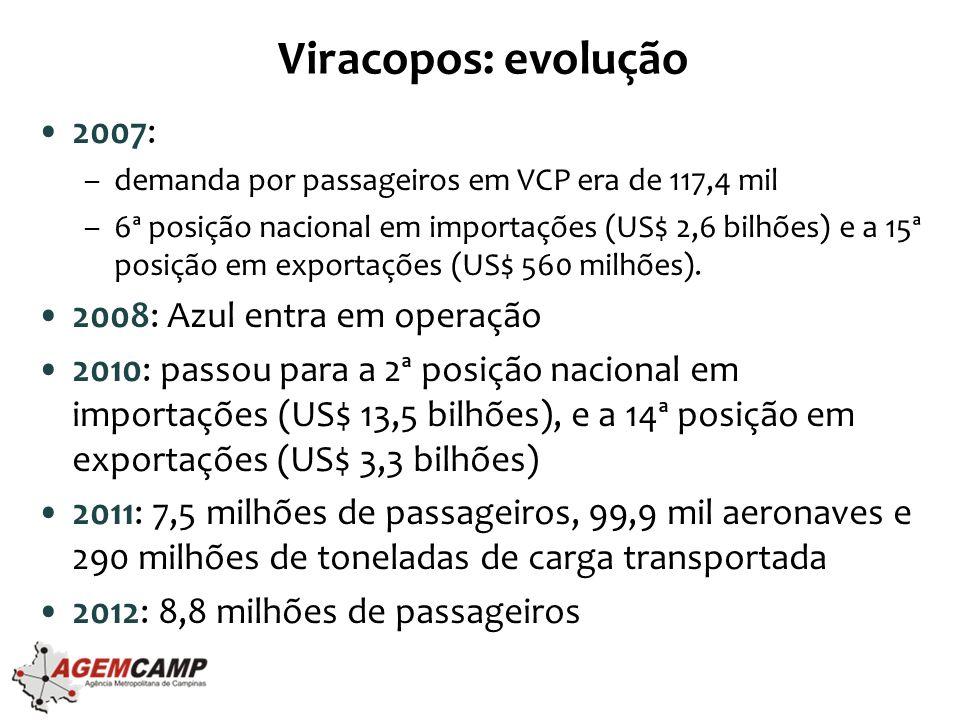 Viracopos: evolução 2007: 2008: Azul entra em operação